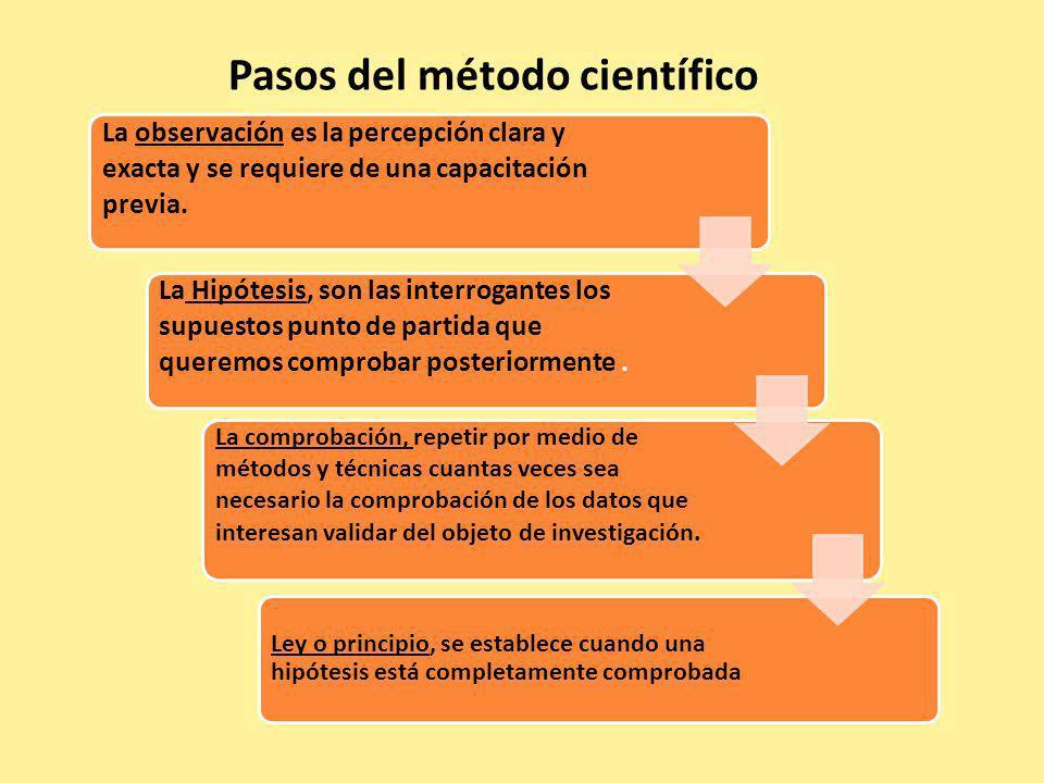 FASES PRINCIPALES DEL MÉTODO CIENTÍFICO La existencia de una necesidad Formulación de un problema Formulación de hipótesis Conclusiones Análisis de conclusiones