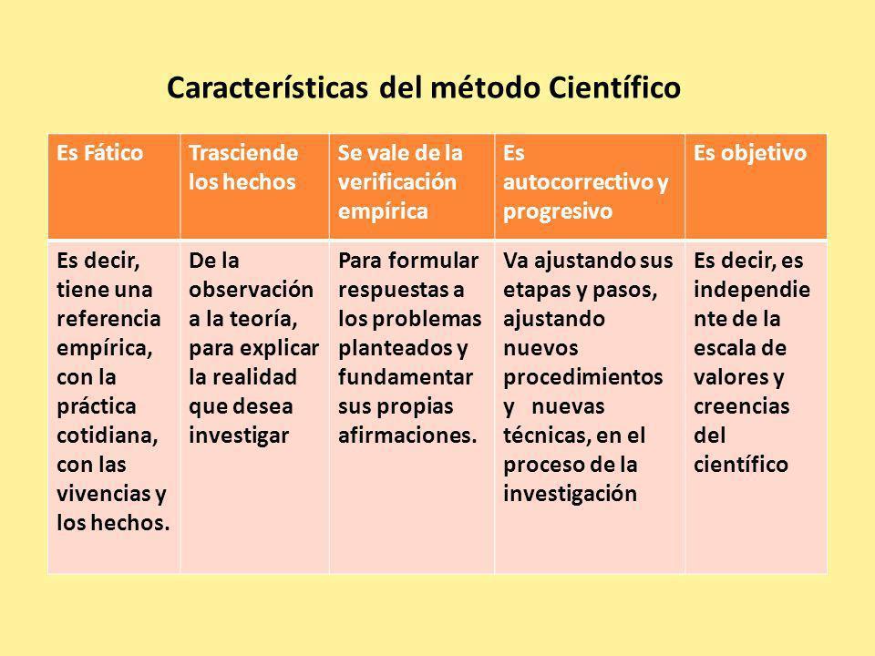 Un sistema conceptual HipótesisVariablesIndicadores Elementos básicos del método científico