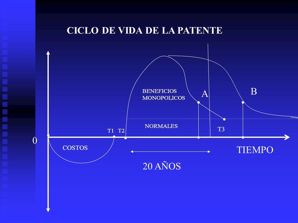 CICLO DE VIDA DE LA PATENTE COSTOS BENEFICIOS MONOPOLICOS 20 AÑOS A B T3 T1 T2 TIEMPO 0 NORMALES