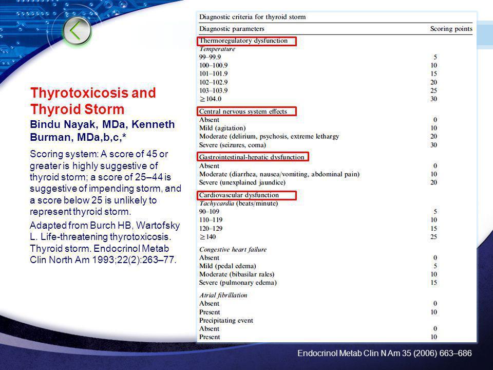 LOGO Tormenta Tiroidea 1.Disminuir la produccion y secrecion de hormona tiroidea 2.Bloquear el efecto periferico de la hormona tiroidea 3.Medidas de soporte 4.Determinar la causa Tratamiento Longnecker, David E.