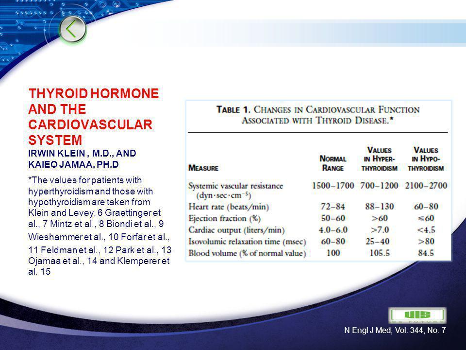 LOGO THYROID HORMONE AND THE CARDIOVASCULAR SYSTEM IRWIN KLEIN, M.D., AND KAIEO JAMAA, PH.D Sites of Action of Triiodothyronine on Cardiac Myocytes.