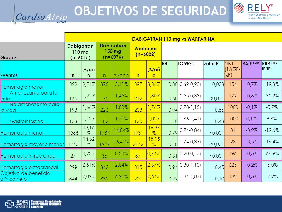 DABIGATRAN 150 mg vs WARFARINA Grupos Dabigatran 110 mg (n=6015) Dabigatran 150 mg (n=6076) Warfarina (n=6022) Eventosn%/añon n RRIC 95%valor P NNT (1/(%F- %P) RA (IF-IP)RRR (IF- IP/IP) Hemorragia mayor 3222,71%3753,11%3973,36%0,93(0,81-1,07)0,31400-0,3%-7,4% - Amenazante para la vida145 1,22% 175 1,45% 212 1,80% 0,81 (0,66-0,99) 0,04 286-0,4%-19,4% - No amenazante para la vida198 1,66% 226 1,88% 208 1,76% 1,07 (0,89-1,29) 0,47 8330,1%6,8% - Gastrointestinal133 1,12% 182 1,51% 120 1,02% 1,50 (1,19-1,89) <0,001 2040,5%48,0% Hemorragia menor1566 13,16% 1787 14,84% 1931 16,37% 0,91 (0,85-0,97) 0,005 65-1,5%-9,3% Hemorragia mayor o menor1740 14,62% 1977 16,42% 2142 18,15% 0,91 (0,86-0,97) 0,002 58-1,7%-9,5% Hemorragia intracraneal27 0,23% 36 0,30% 87 0,74% 0,40 (0,27-0,60) <0,001 227-0,4%-59,5% Hemorragia extracraneal299 2,51% 342 2,84% 315 2,67% 1,07 (0,92-1,25) 0,38 5880,2%6,4% Objetivo de beneficio clínico neto844 7,09% 832 6,91% 901 7,64% 0,91 (0,82-1,00) 0,04 137-0,7%-9,6% OBJETIVOS DE SEGURIDAD