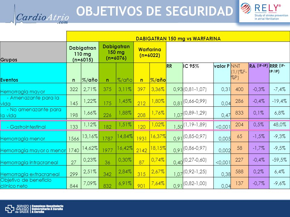 DABIGATRAN 150 mg vs DABIGATRAN 110 mg Grupos Dabigatran 110 mg (n=6015) Dabigatran 150 mg (n=6076) Warfarina (n=6022) Eventosn%/añon n RRIC 95%valor P NNT (1/(%F- %P) RA (IF-IP)RRR (IF- IP/IP) Hemorragia mayor 3222,71%3753,11%3973,36%1,16(1,00-1,34)0,0522500,4%14,8% - Amenazante para la vida145 1,22% 175 1,45% 212 1,80% 1,19 (0,96-1,49) 0,11 4350,2%18,9% - No amenazante para la vida198 1,66% 226 1,88% 208 1,76% 1,14 (0,95-1,39) 0,17 4550,2%13,3% - Gastrointestinal133 1,12% 182 1,51% 120 1,02% 1,36 (1,09-1,70) 0,007 2560,4%34,8% Hemorragia menor1566 13,16% 1787 14,84% 1931 16,37% 1,16 (1,08-1,24) <0,001 601,7%12,8% Hemorragia mayor o menor1740 14,62% 1977 16,42% 2142 18,15% 1,16 (1,09-1,23) <0,001 561,8%12,3% Hemorragia intracraneal27 0,23% 36 0,30% 87 0,74% 1,32 (0,80-2,17) 0,28 14290,1%30,4% Hemorragia extracraneal299 2,51% 342 2,84% 315 2,67% 1,14 (0,97-1,33) 0,11 3030,3%13,1% Objetivo de beneficio clínico neto844 7,09% 832 6,91% 901 7,64% 0,98 (0,89-1,08) 0,66 556-0,2%-2,5% OBJETIVOS DE SEGURIDAD