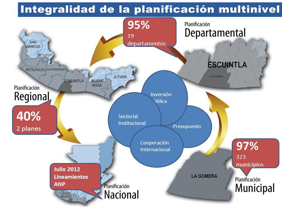 Características clave Acciones de corto y mediano plazo Planificar el desarrollo para 18 años (Guatemala 2030), con las variables siguientes: Enfoque territorial Proyecciones demográficas Desarrollo fiscal y tributario Equidad de género y étnico Seguridad, desarrollo social y gobernabilidad Estrategia Nacional de Desarrollo y/o Agenda Nacional de País
