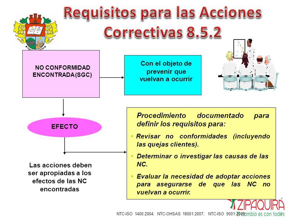 vuelvan a ocurrir Determinareimplementarlasacciones EFECTO ~ Apropiadas Registrar : No conformidad Análisis de causas Acciones tomadas Verificación de las acciones Eficacia de las acciones NTC-ISO 9001:2008 necesarias.