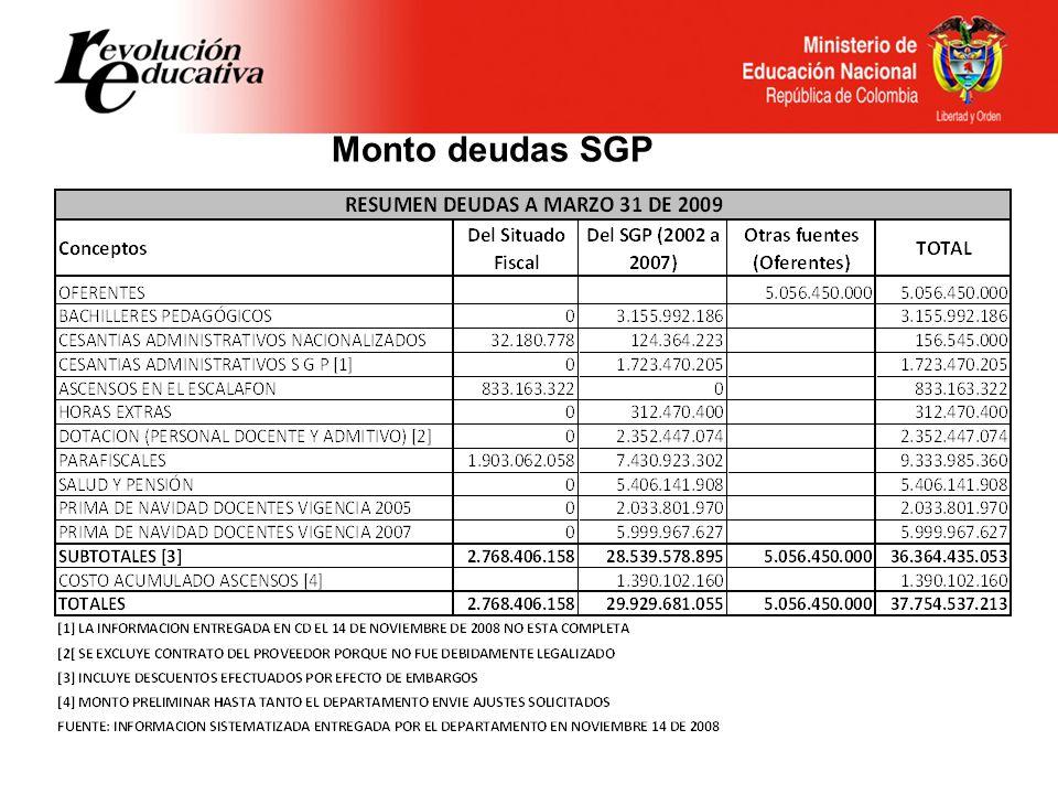 Monto deudas SGP