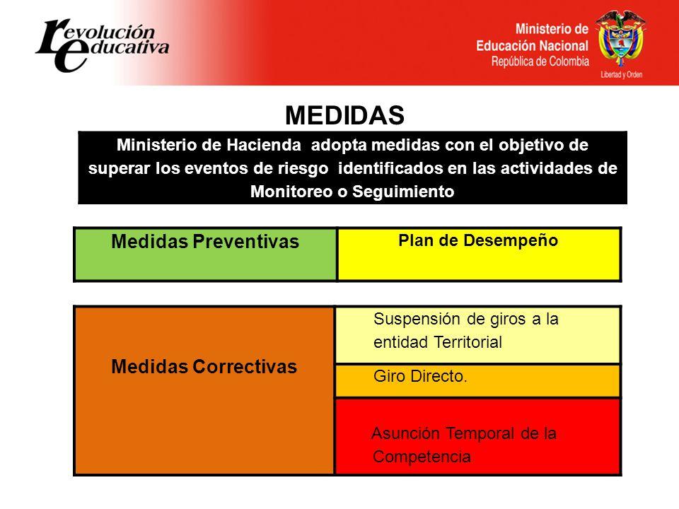 MEDIDAS Ministerio de Hacienda adopta medidas con el objetivo de superar los eventos de riesgo identificados en las actividades de Monitoreo o Seguimiento Medidas Preventivas Plan de Desempeño Medidas Correctivas Suspensión de giros a la entidad Territorial Giro Directo.