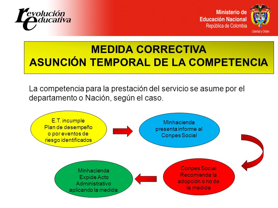 MEDIDA CORRECTIVA ASUNCIÓN TEMPORAL DE LA COMPETENCIA E.T.