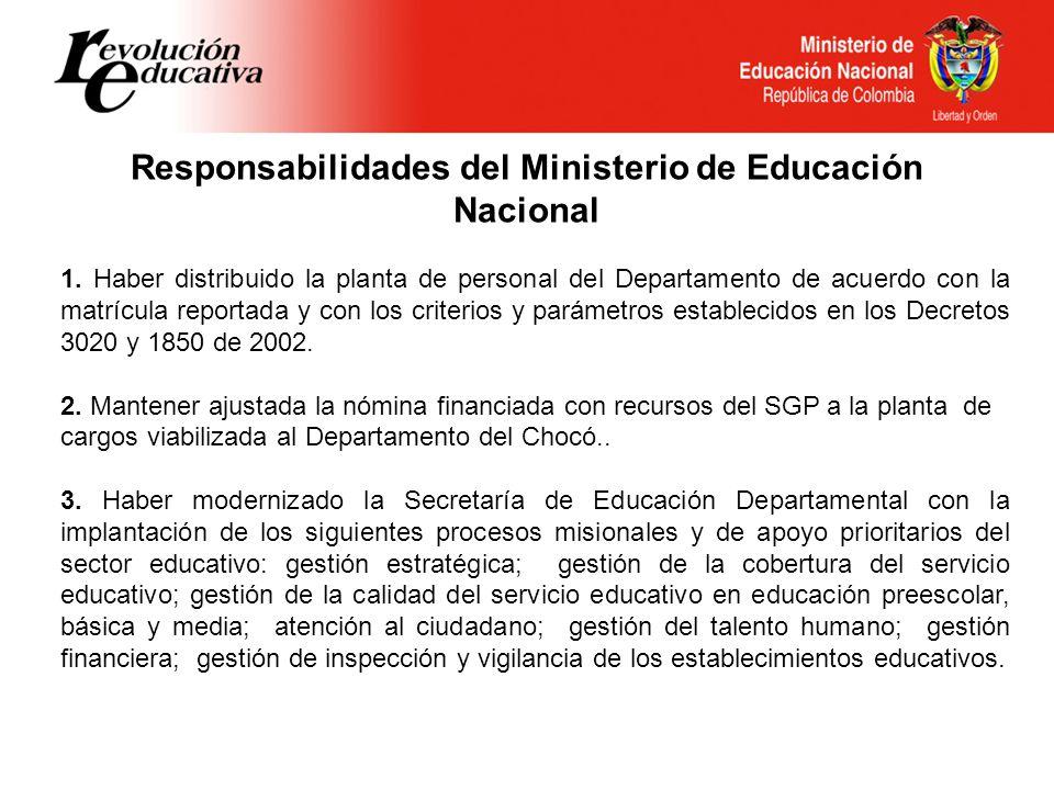 Responsabilidades del Ministerio de Educación Nacional 1.