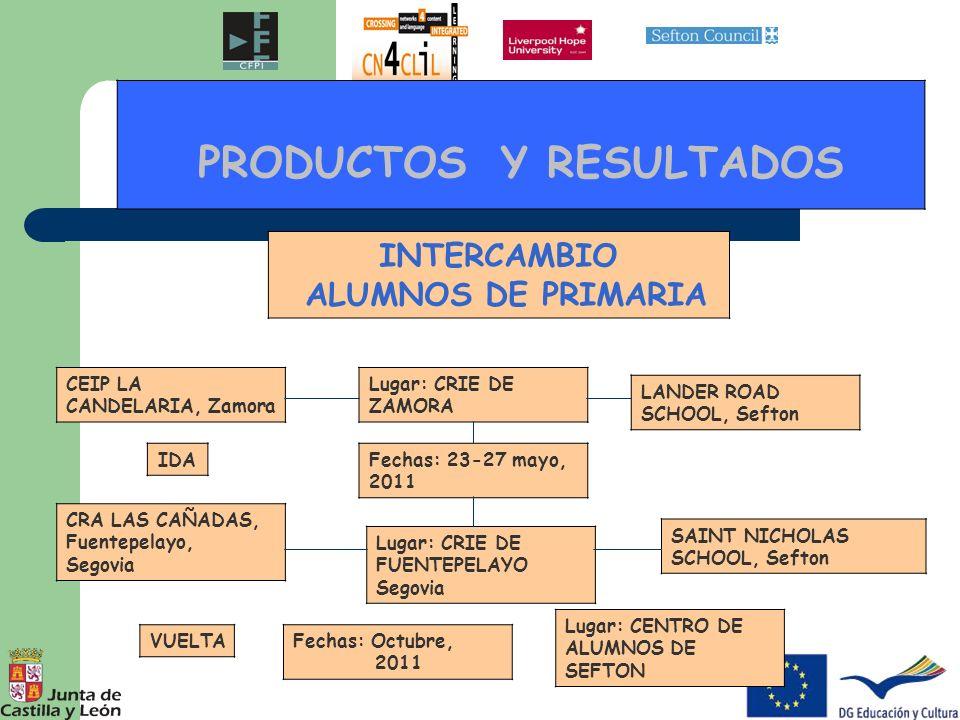 PRODUCTOS Y RESULTADOS PRÁCTICAS DE OBSERVACIÓN PARA DIRECTORES (Headteacher shadow) Tema: LA INTEGRACIÓN SOCIAL EN LOS CENTROS EDUCATIVOS Centros anfitriones: CEIP PIEDRA DEL ARTE Villamayor de Armuña Salamanca CEIP Fco PINO, Valladolid Centro visitante: SHORESIDE PRIMARY SCHOOL, Sefton DIRECTOR: David Thomas Fechas: 1-4 de febrero, 2011