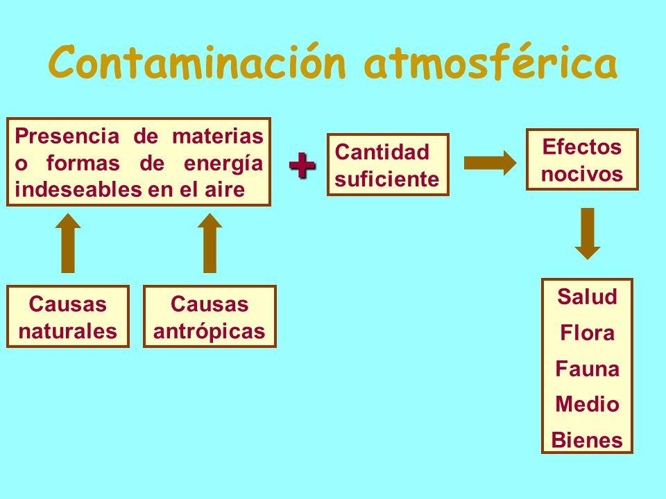 Parámetros para determinar la calidad del aire Contam.