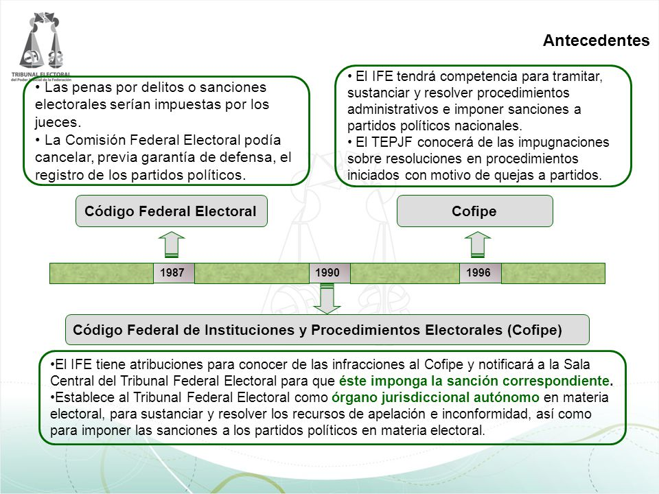 Tipos de procedimientos Procedimiento sancionador ordinario; Procedimiento especial sancionador; Procedimiento en materia de quejas sobre financiamiento y gastos de los partidos políticos; Procedimiento para la determinación de responsabilidades administrativas.