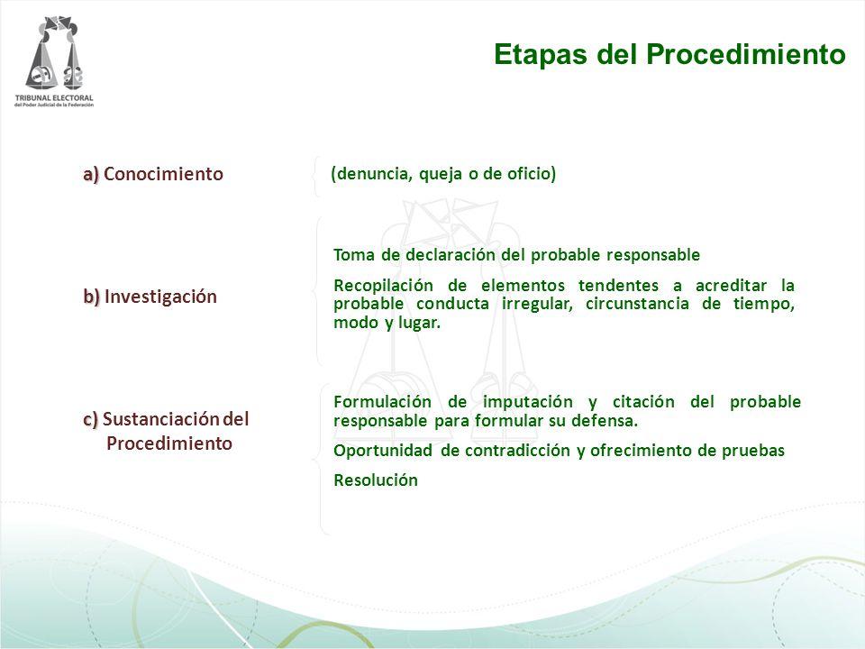 Relación entre principios y etapas del procedimiento Dispositivo Inquisitivo Prohibición de excesos (criterios de idoneidad, necesidad y proporcionalidad) Tipicidad Exhaustividad Noticia criminis Investigación, sustanciación y resolución Investigación Imputación y determinación de la sanción En la investigación y en la resolución Denuncia o queja de oficio