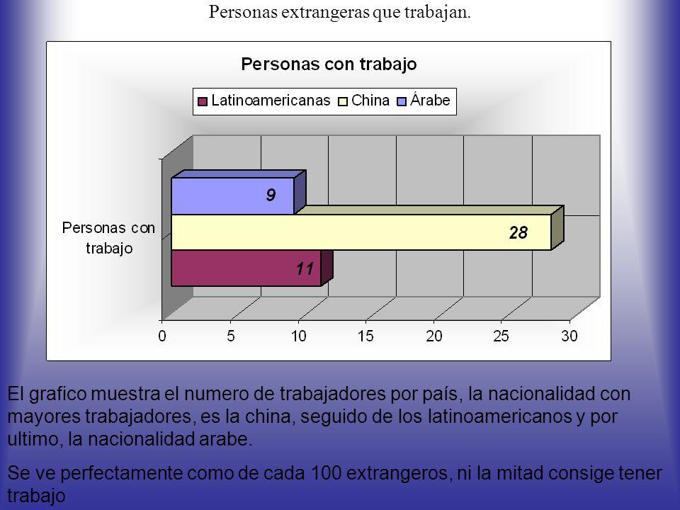 En esta tabla podemos ver con claridad como hay un elevado numero de extrangeros que no han recibido estudios de ningun tipo.