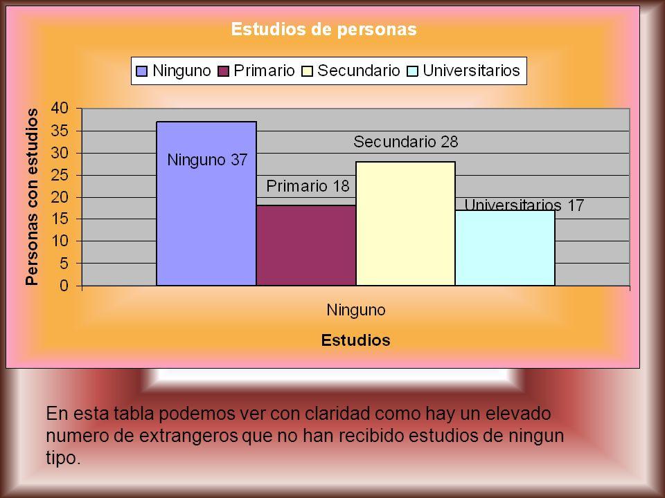 En esta diapositiva se muestra el grafico de los extrangeros interesados en impartir las clases.