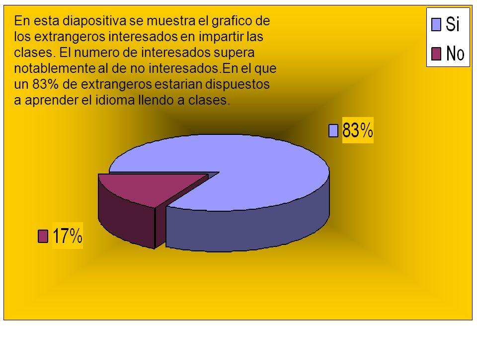 De las 83 personas dispuestas a recibir las clases, más de la mitad de las personas no estarían dispuestas a pagar mas de 20.