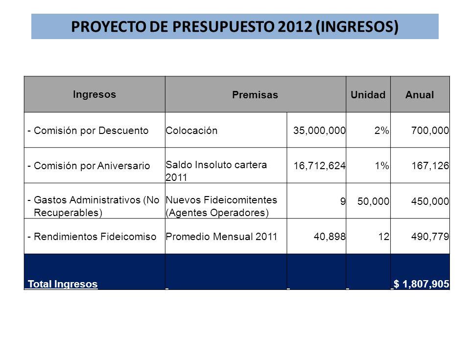 PROYECTO DE PRESUPUESTO 2012 (EGRESOS) EGRESOS Hasta Diciembre de 2011Mensual 2012Anual 2012 COSTO DE PERSONAL - Gerente Operaciones193,62021,483257,800 - Contabilidad31,2903,58042,960 Bonos por metas-----8,334100,000 Prestaciones (aguinaldo)44,1001,92923,150 Costo nómina49,9184,36752,410 Subtotal318,92839,693476,320 COSTOS DE ADMINISTRACION Asesoría112,3118,334100,000 Gastos de Viaje20,5483,33440,000 Gasolina y Transporte1,4911251,500 Otros000 Renta ConUnión103,4488,620103,448 Auditoría20,5291,83422,000 Gastos Foro ConUnión57,0185,00060,000 Semana Pyme35,0752,91635,000 Publicidad000 IVA no acreditable125,6539,166110,000 Subtotal476,07339,329471,948 HONORARIOS Fiduciarios289,41525,334304,000 Notarios16,2231,41617,000 Subtotal305,63826,750321,000 Total Gastos de Operación$1100,639$105,772$1269,268