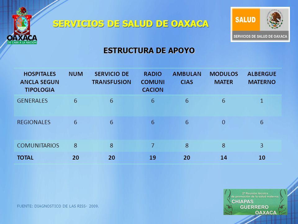 ESTRUCTURA DE APOYO EN EL PRIMER NIVEL FUENTE: DIAGNOSTICO DE AMBULANCIAS Y TRANSPORTE AME 2009; ACTAS DE INSTALACION DE COMITÉ 2006-2010.