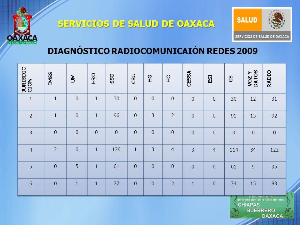 JurisdicciónRepetidorRadio BaseRadio Móvil I Valles Centrales222063 II Istmo211128 IV Costa28536 V Mixteca213860 VI Sierra210436 Nivel Estatal02935 TOTAL10687258 JurisdicciónRepetidorRadio BaseRadio Móvil III Tuxtepec24029 ADQUISICIÓN 2009 (en proceso de instalación) EN PERIODO DE ADQUISICIÓN