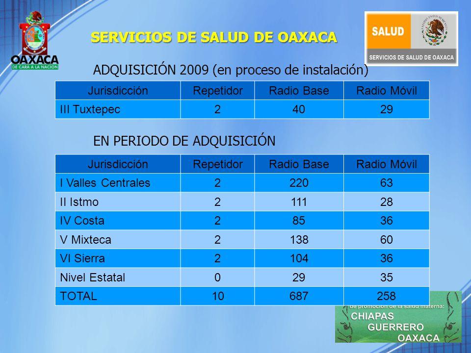 Mortalidad materna Primera demora Retardo en tomar la decisión de búsqueda de atención 10% 1.- SE REALIZA PROYECTO DE MADRINAS COMUNITARIAS 2.- SE IMPLEMENTA CAPACITACIÓN A ESTUDIANTES DE 5º AÑO DE MEDICINA, MIP Y PASANTES DE MEDICINA Y ENFERMERÍA SOBRE DETECCIÓN DE EMERGENCIAS OBSTÉTRICAS.