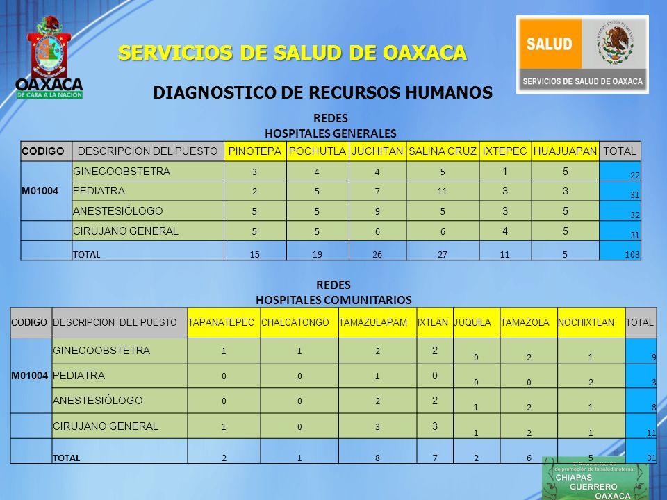 RECURSOS HUMANOS ALTERNATIVAS PARA RESOLVER EL DEFICIT DE ESPECIALISTAS.
