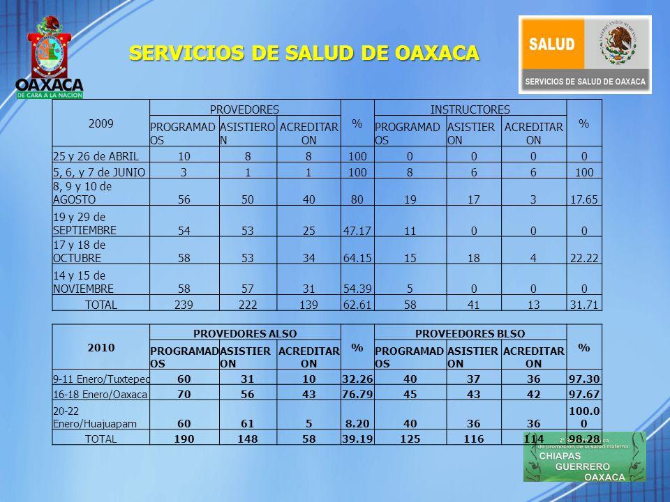 Áreas del Hospital Civil 13 CAMAS DE GINECOLOGÍA 1 ÁREA DE LAVADO DE MATERIAL QURÚRGICO 37 CAMAS DE OBSTETRICIA 1 SALA AMEU 7 CAMAS EN LA UNIDAD DE TOCOCIRUGÍA 1 SALA DE PARTOS CON 2 MESAS DE EXPULSIÓN 1 SALA PARA ATENCION DEL PARTO VERTICAL.