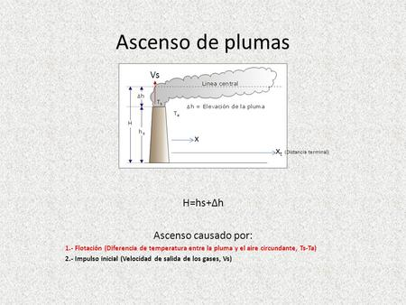 Ascenso de plumas H=hs+∆h Ascenso causado por: Vs x