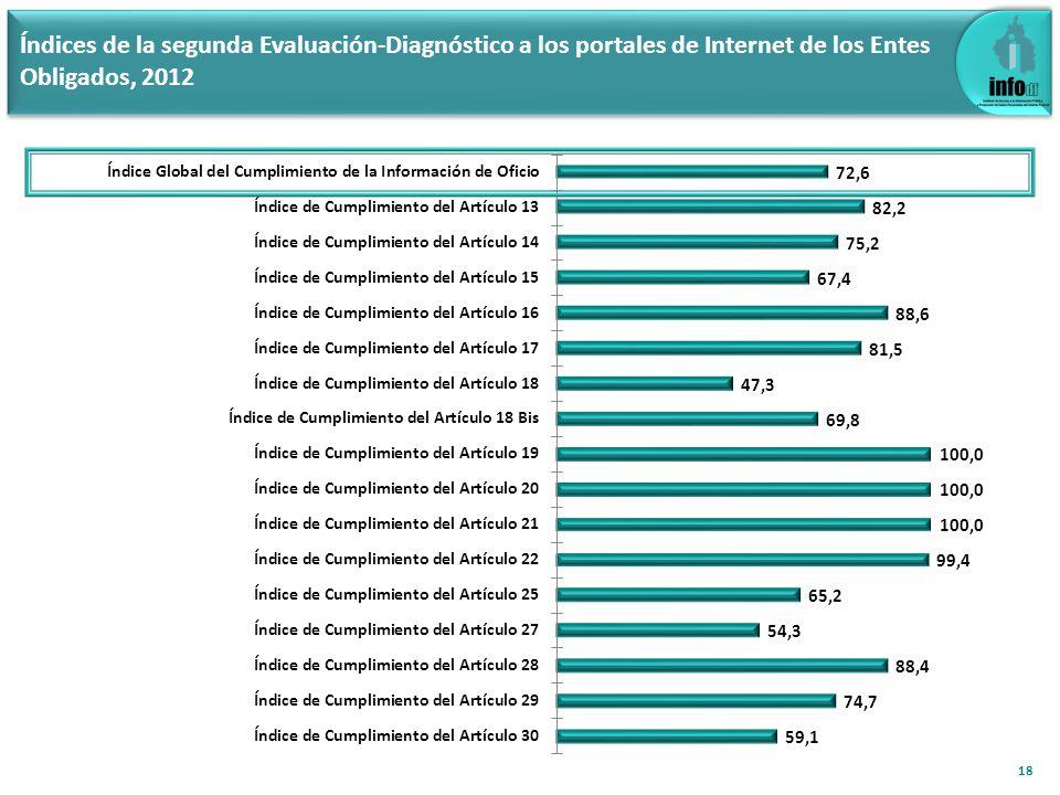 3.3 Comparativo de índices de cumplimiento Primera y Segunda Evaluación-Diagnóstico 2012 19 Diferencia 2ª y 1ª EvDiagPort12 4.1 5.8 21.9 17.7 1.1 5.9 16.8 6.4