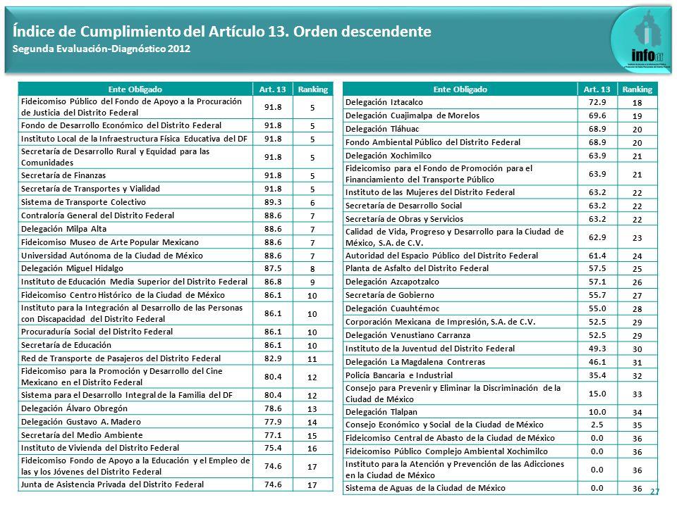 Índice de Cumplimiento del Artículo 14: 75.2 28 Índice de Cumplimiento del Artículo 14 (Aplica a los 110 Entes Obligados) Segunda Evaluación-Diagnóstico 2012
