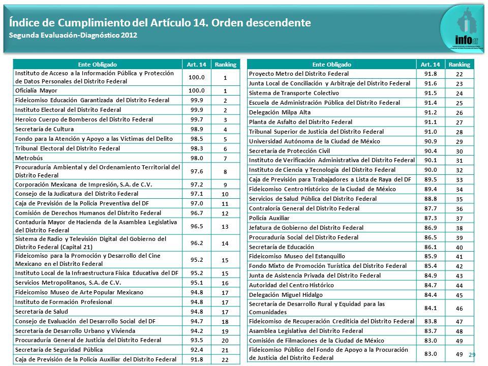 30 Índice de Cumplimiento del Artículo 14.