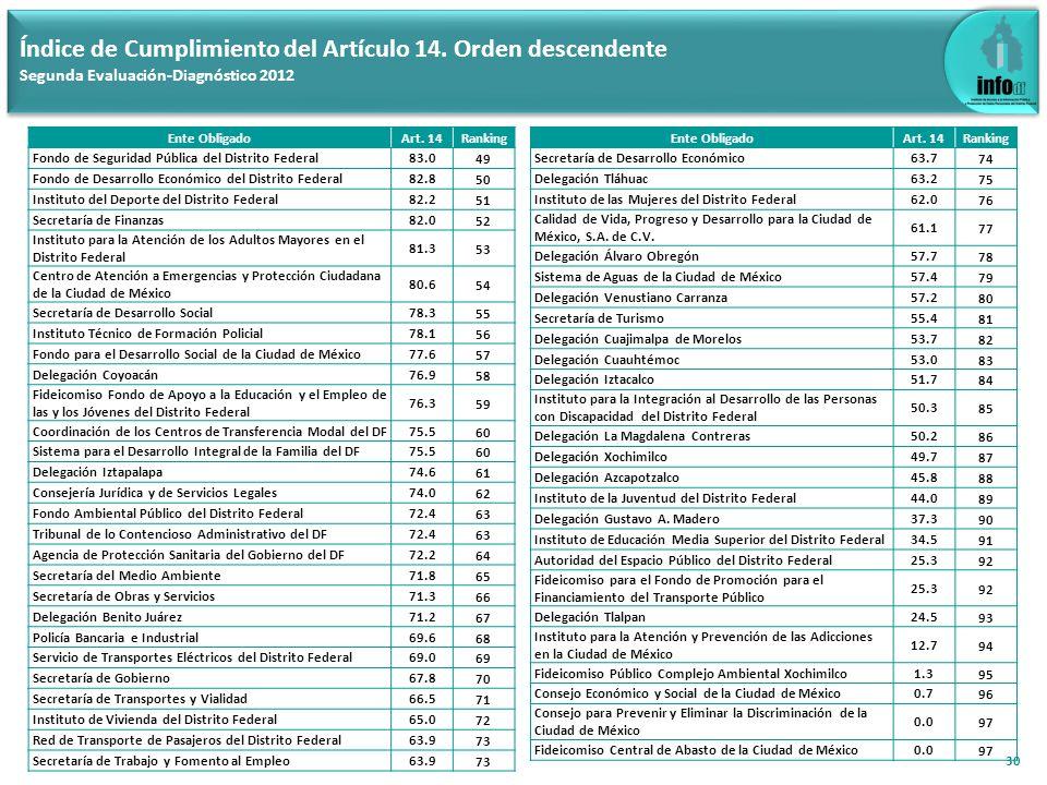 Índice de Cumplimiento del Artículo 15 (Aplica a 21 EO de la Admón.