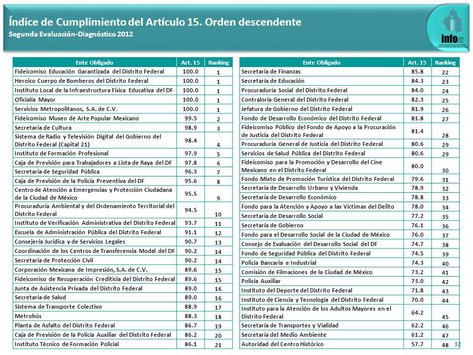 33 Índice de Cumplimiento del Artículo 15.