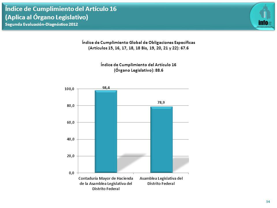 Índice de Cumplimiento del Artículo 17 (Aplica al Órgano Judicial, JLCyADF y TCADF) Segunda Evaluación-Diagnóstico 2012 35 Índice de Cumplimiento Global de Obligaciones Específicas (Artículos 15, 16, 17, 18, 18 Bis, 19, 20, 21 y 22): 67.6 Índice de Cumplimiento del Artículo 17 (Órgano Judicial, JLCyADF y TCADF): 81.5