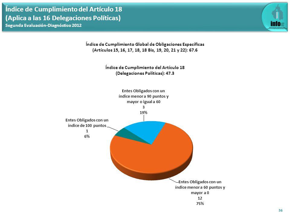 37 Índice de Cumplimiento del Artículo 18.