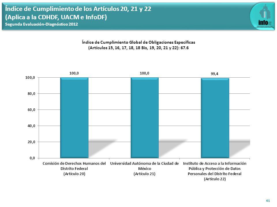 Índice de Cumplimiento del Artículo 25 (Aplica a los 110 Entes Obligados) Segunda Evaluación-Diagnóstico 2012 42 Índice de Cumplimiento del Artículo 25: 65.2