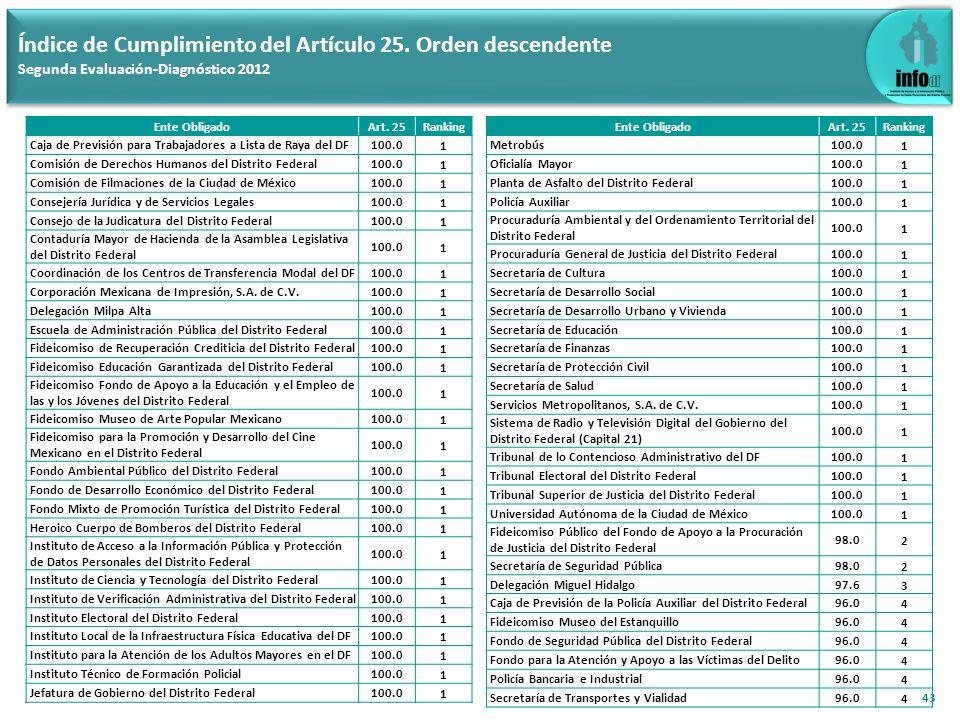 44 Índice de Cumplimiento del Artículo 25.