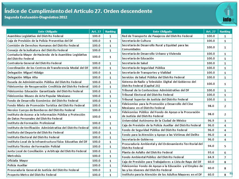 47 Índice de Cumplimiento del Artículo 27.