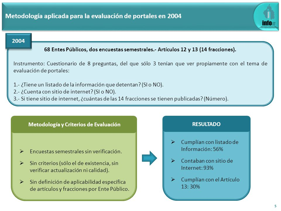 Metodología aplicada para la evaluación de portales en 2006 69 Entes Públicos, 1 evaluación diagnóstico.- Artículos 12 y 13 (24 fracciones).
