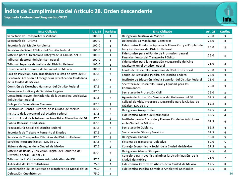 Índice de Cumplimiento del Artículo 29 (Aplica a los 110 Entes Obligados) Segunda Evaluación-Diagnóstico 2012 51 Índice de Cumplimiento del Artículo 29: 74.7