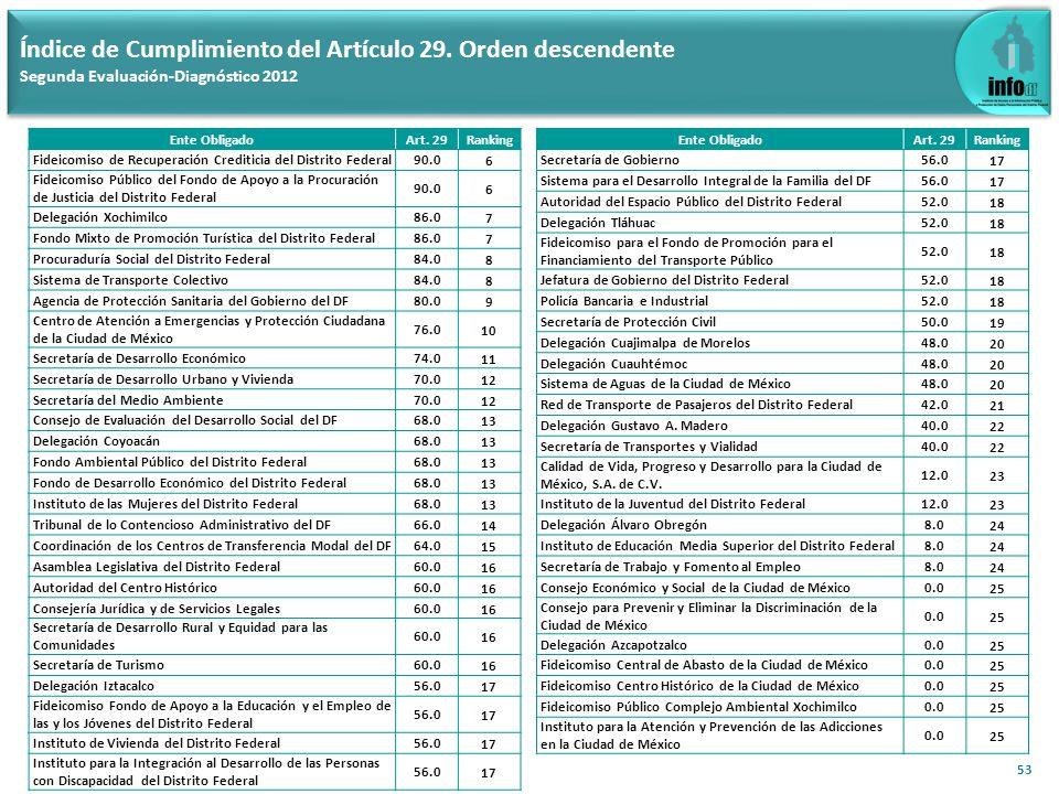 Índice de Cumplimiento del Artículo 30 (Aplica a los 110 Entes Obligados) Segunda Evaluación-Diagnóstico 2012 54 Índice de Cumplimiento del Artículo 30: 59.1