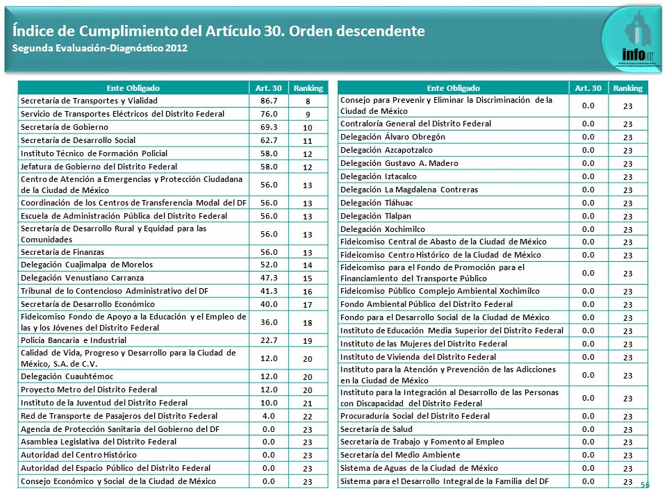 57 Comparativo de índices del Artículo 14 por fracción (Criterios Sustantivos) Primera y Segunda Evaluación-Diagnóstico 2012