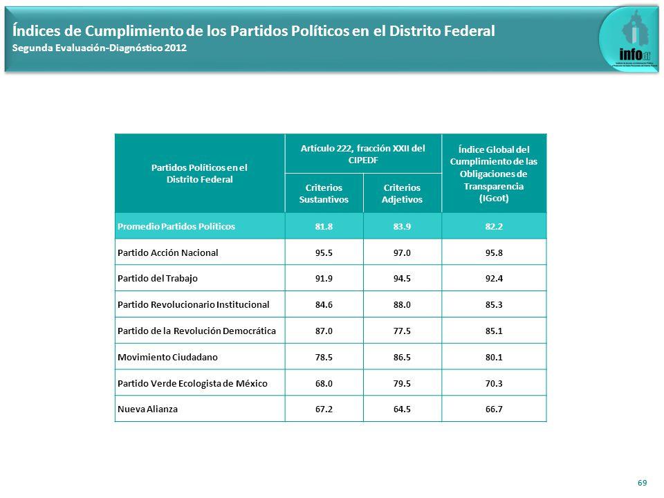70 Índice de cumplimiento por inciso, Artículo 222, fracción XXII del CIPEDF para los Partidos Políticos en el Distrito Federal (Criterios Sustantivos) Evaluación-Diagnóstico 2011, Primera y Segunda Evaluación-Diagnóstico 2012
