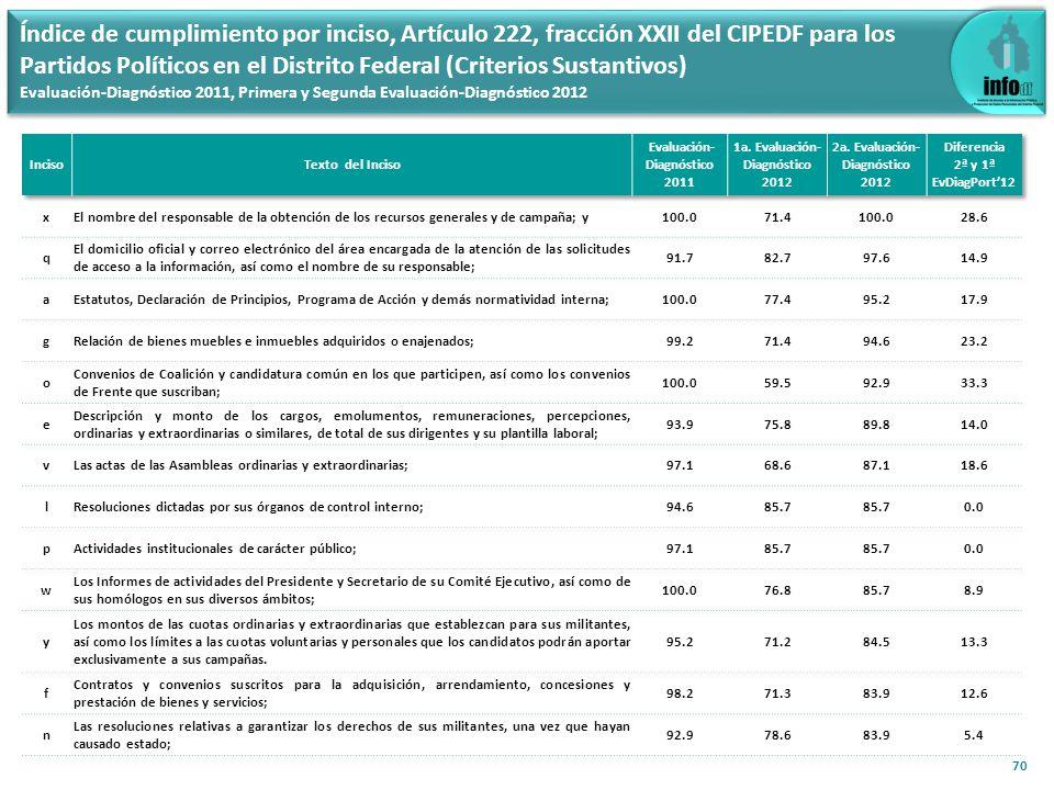 71 Índice de cumplimiento por inciso, Artículo 222, fracción XXII del CIPEDF para los Partidos Políticos en el Distrito Federal (Criterios Sustantivos) Evaluación-Diagnóstico 2011, Primera y Segunda Evaluación-Diagnóstico 2012