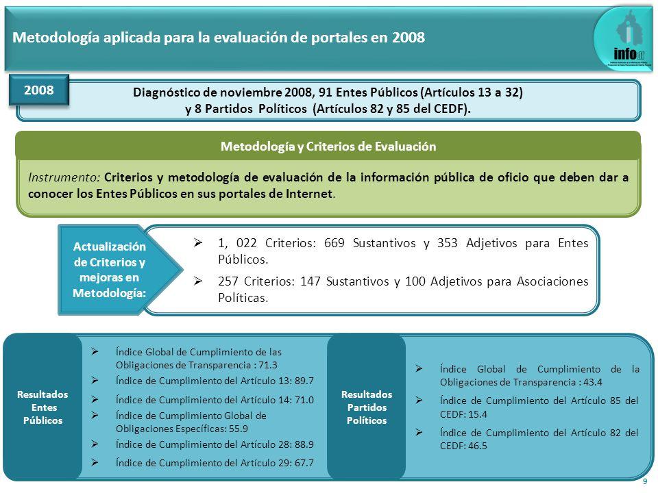 Metodología aplicada para la evaluación de portales en 2012 Primera evaluación 2012, 117 Entes Obligados (Artículos 13 a 32) y 7 Partidos Políticos (Artículos 222 del Código de Instituciones y Procedimientos Electorales del Distrito Federal).