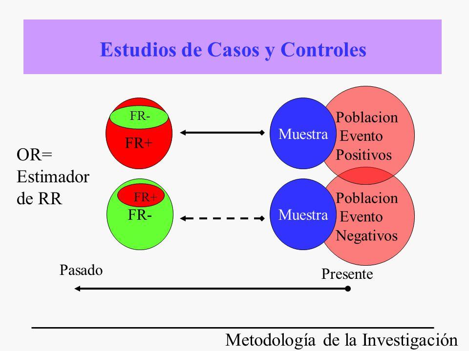 Metodología de la Investigación Poblacion Evento Negativos Muestra FR+Incidencia Expuestos Incidencia No Expuestos =RR Presente Seguimiento Futuro Estudios de Cohorte Prospectiva FR-