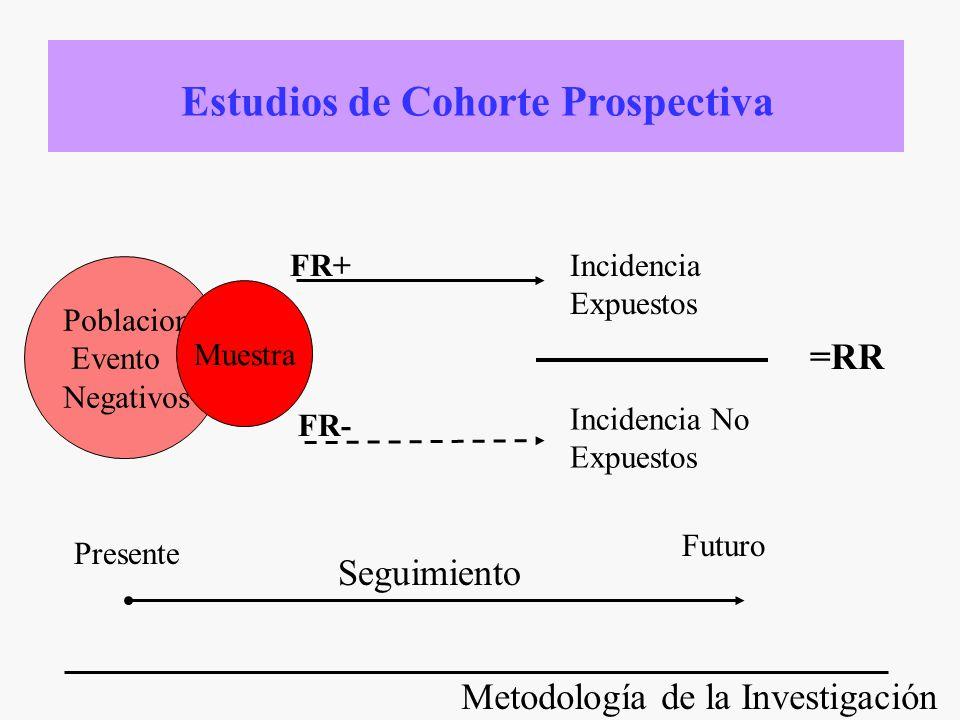 Metodología de la Investigación Pacientes con la Condición Muestra A B Incidencia Expuestos Incidencia No Expuestos =RR Reclutamiento Seguimiento Resultados Ensayos Clínicos Controlados