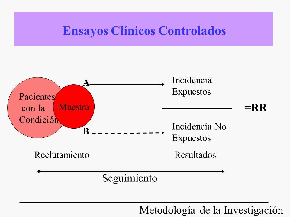 Metodología de la Investigación DEFINICIÓN: investigaciones donde los datos bibliográficos tienen un papel central Revisiones Evaluaciones Económicas Árboles de decisión Evaluación de tecnologías Guías de práctica clínica ESTUDIOS SECUNDARIOS