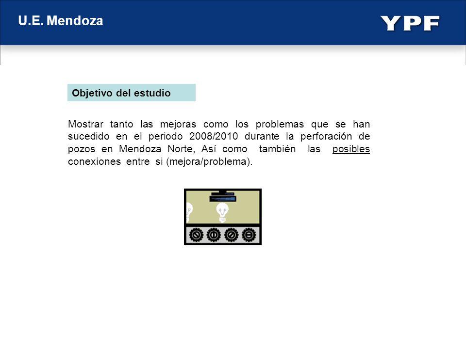 U.E. Mendoza xx Pozo tipo PA 2008 Plan 24 días Real 26 días Pozo PA 2008 TVD 2650 m