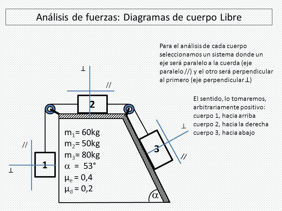 Análisis de fuerzas: Diagramas de cuerpo Libre 1 3 2 // // // P1P1 P1P1 P2P2 P2P2 P3P3 P3P3 T1T1 T1T1 N2N2 N2N2 T3T3 T3T3 N3N3 N3N3 T 12 T 32 //