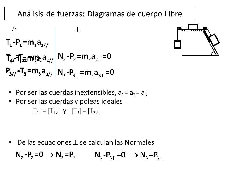Resolución del sistema de ecuaciones //